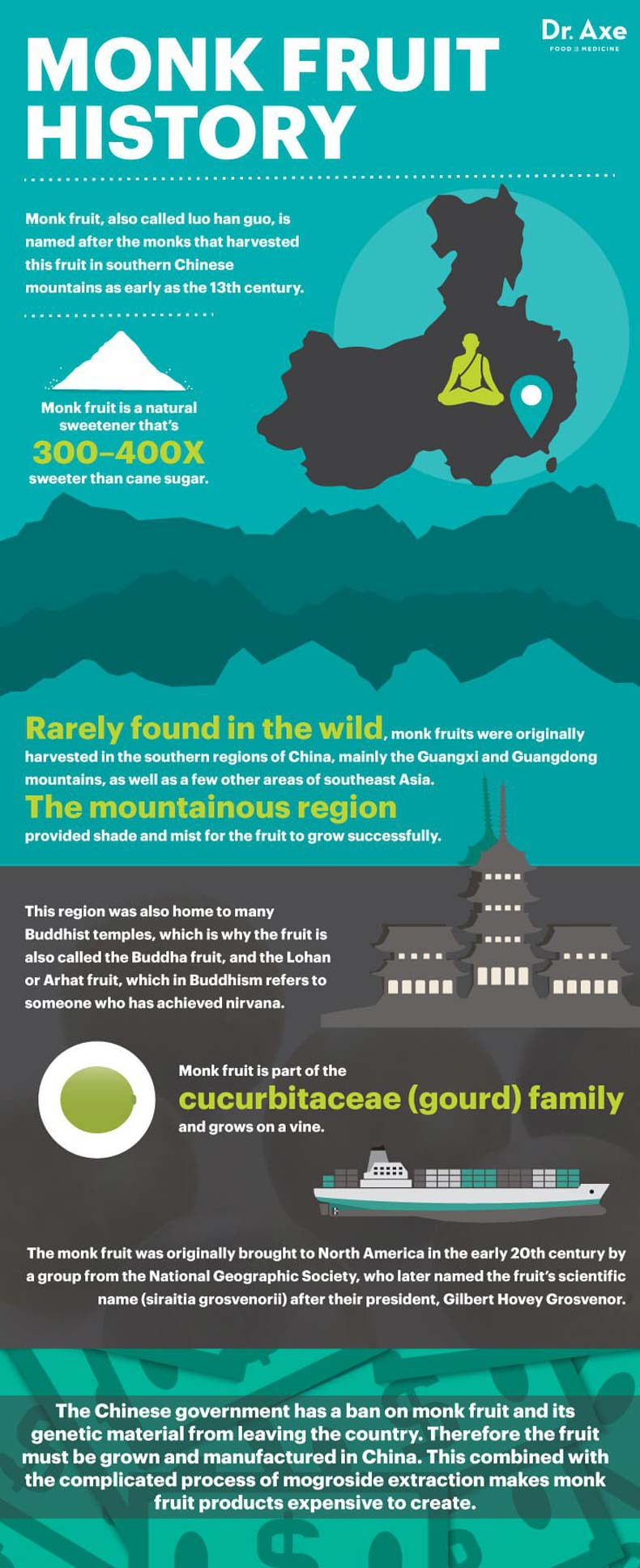 Monkfruit Natural Sweetener Infographic, best chocolate keto fat bomb #ketofatbomb #chocolateketofatbomb