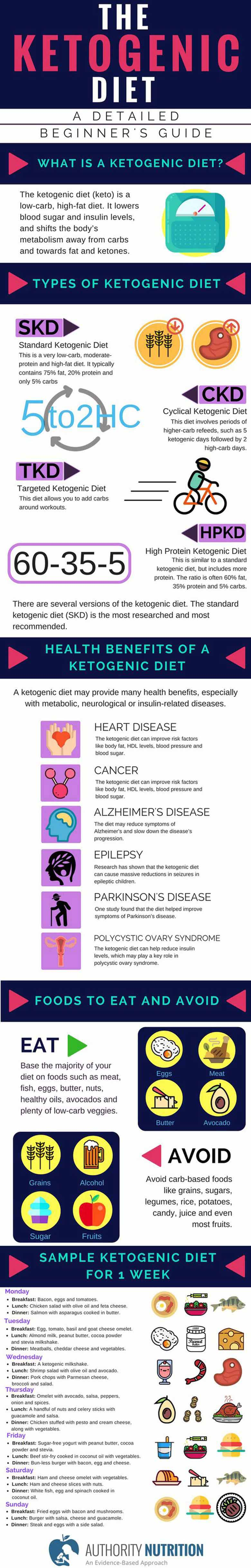 The keto diet is a low-carb, high-fat diet. It lowers blood sugar and insulin levels, and shifts the body's metabolism away from carbs and towards fat and ketones. #ketodietforbeginners