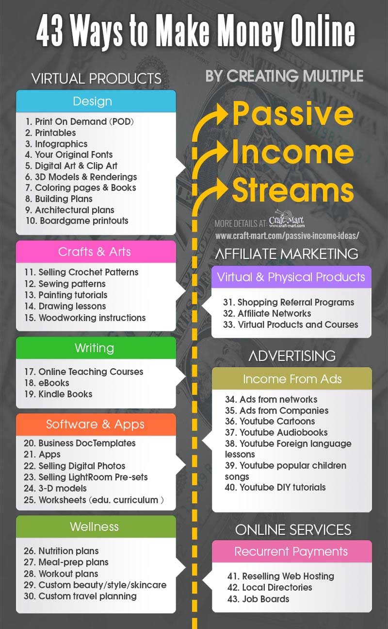 43 ideas for passive income online with no money