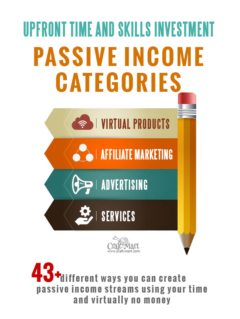 passive income with no money ideas and categories