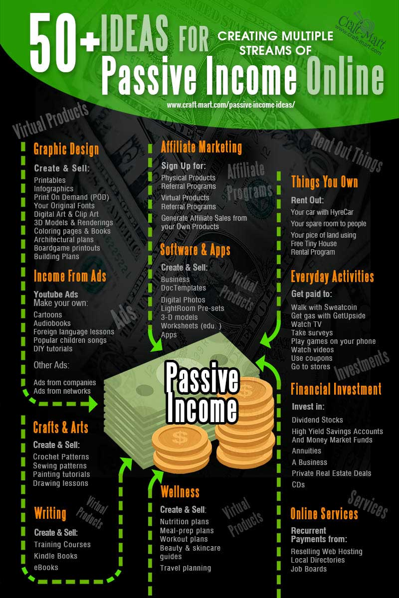 50 ideas for passive income online with investing little or no money