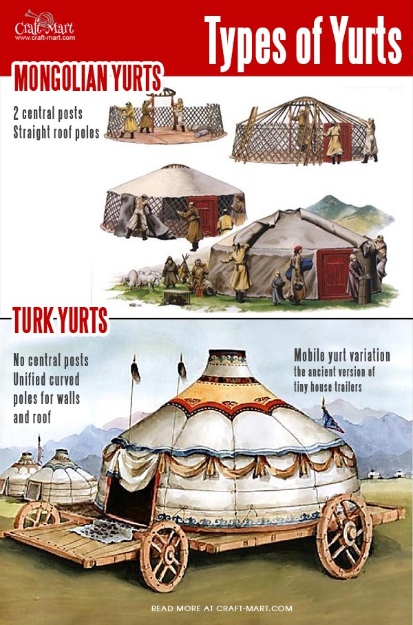 turk and mongolian yurt history and types of yurts