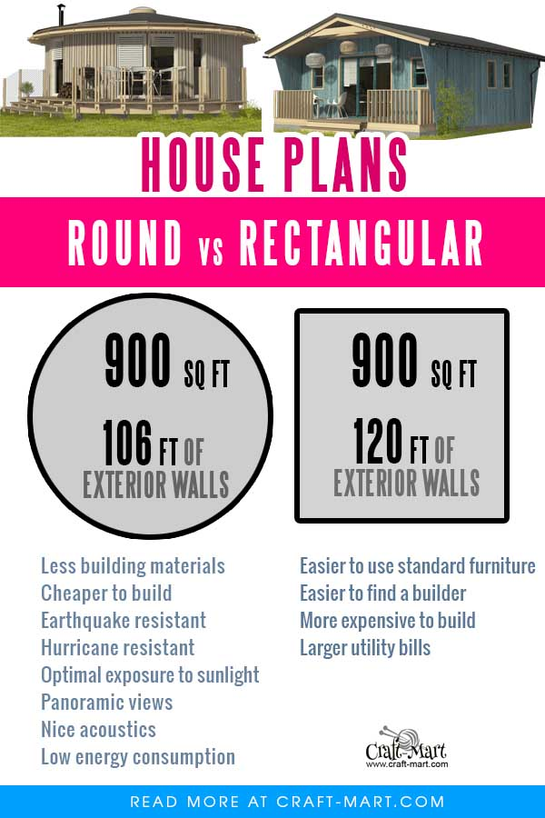 roundhouse vs rectangular house comparison of the same square footage